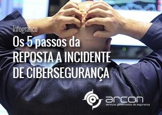 Guia - 5 passos da Resposta a Incidentes de Cibersegurança