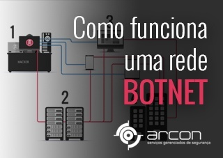 Como funciona uma rede BOTNET