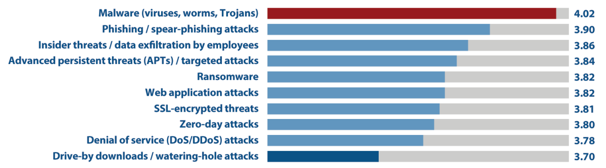 Database Firewall_gráfico1.png
