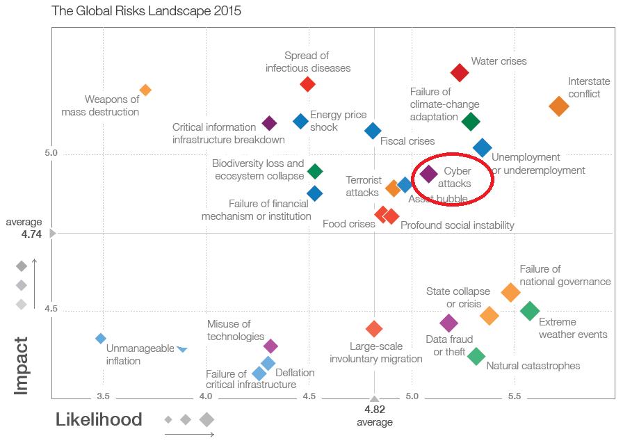 The_Global_Risks_Landscape_2015.png